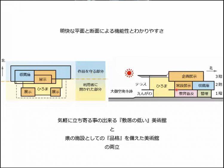 zoning-750x563 県民みんなと対話ログ:とっとり県美応援団総会(2021.4.25)での講演-美術館計画について‐<後編>